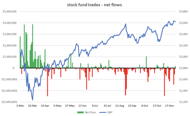 What we did in 2020 Stock Fund Trades - Net Flows Chart