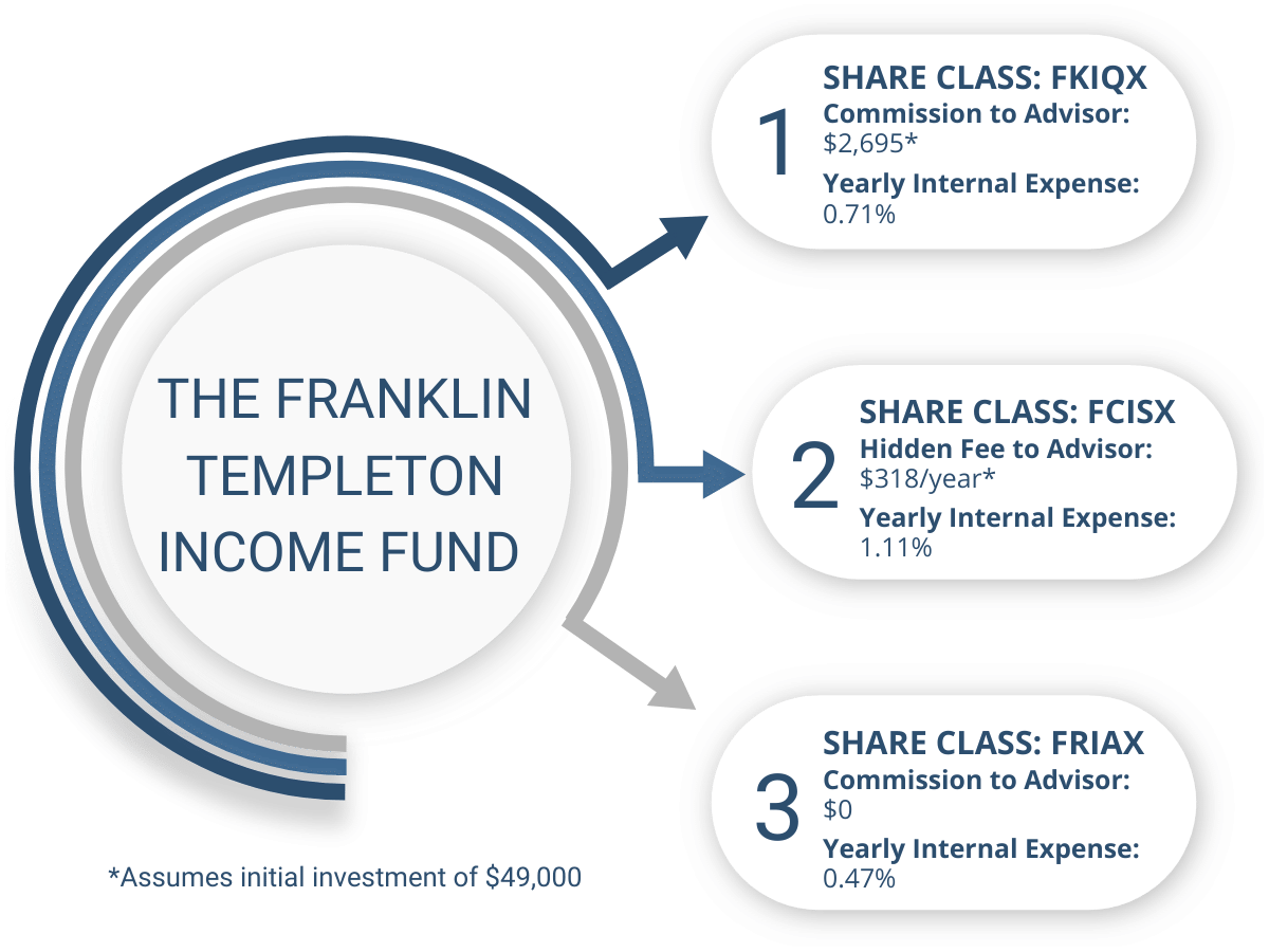 The Franklin Templeton Income Fund Example
